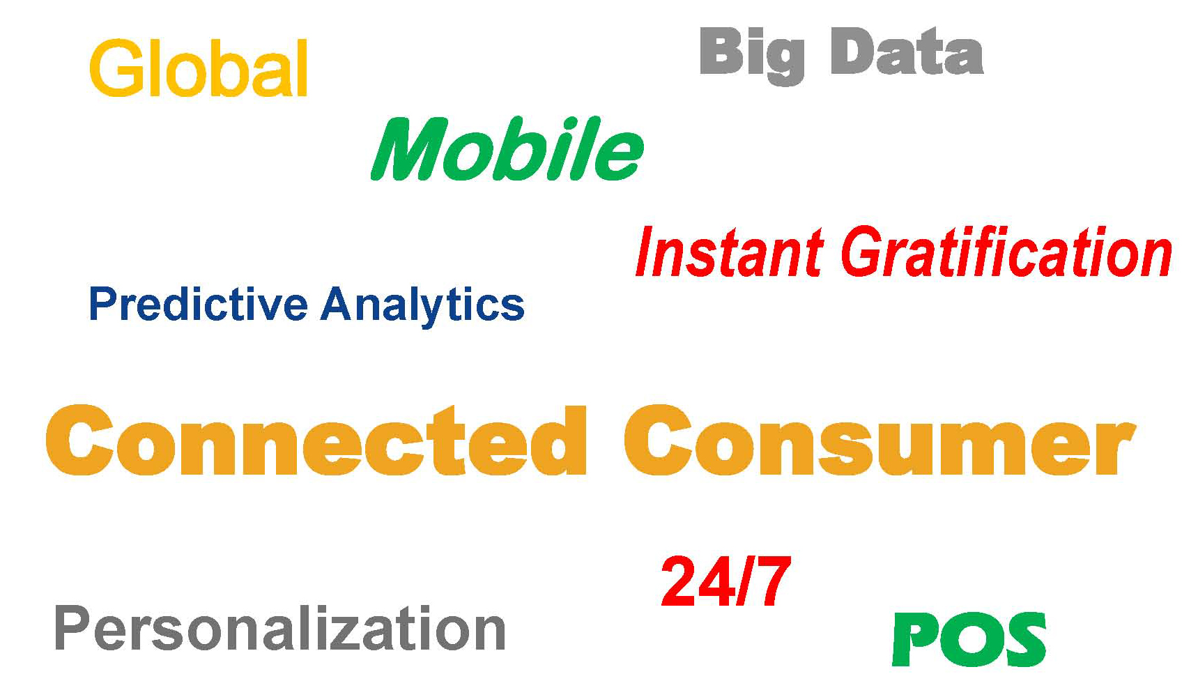 Slide with global, mobile, big data, connected consumer, 24/7, POS, personalization, predictive analytics, instant gratification