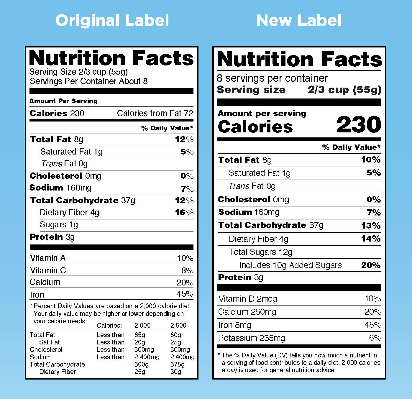Nutrition Facts Label Comparison