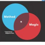 Venn diagram with Method in one circle and Magic in the other. Overlapping a little bit.