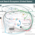 Graphic of the local search ecosystem. Google and local in the middle with lots of arrows around them.