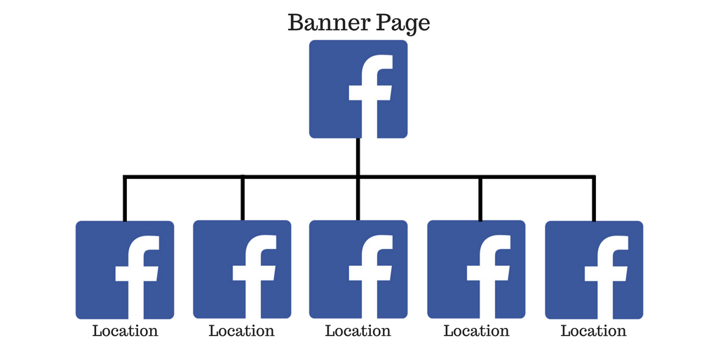 FB Banner vs. Location