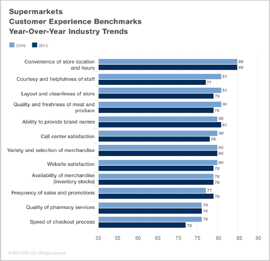 Supermarkets Customer Experience Benchmarks
