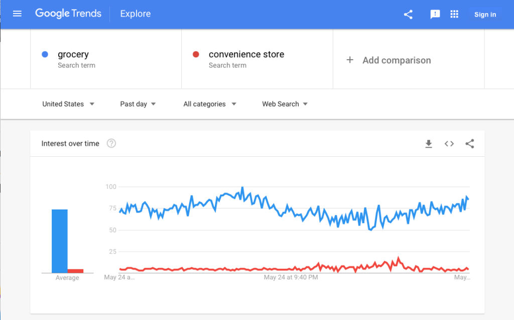 "Graph showing chart the usage of the word grocery vs. ""convenience store""."