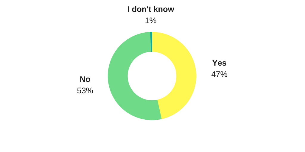 Pie Chart - 47% Yes