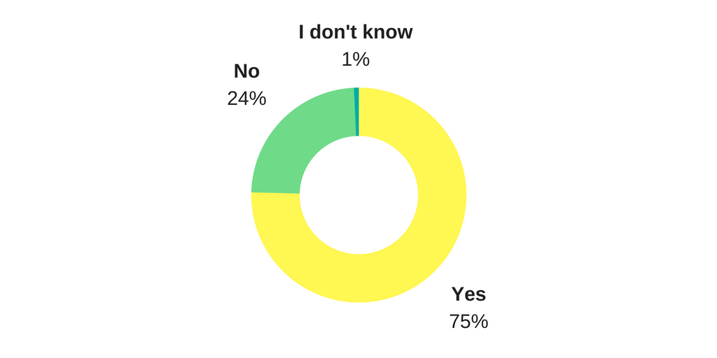 Pie Chart of answers - 75% yes