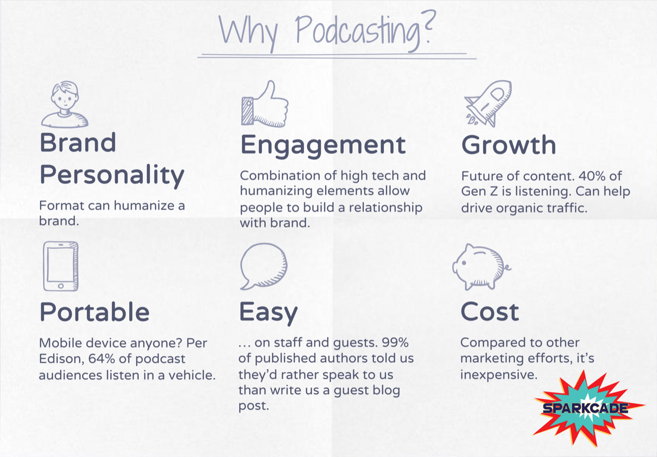 Why Podcasting?